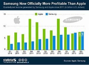 Market segmentation and marketing mix of LG and SAMSUNG
