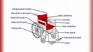 The Parts Of A Wheelchair