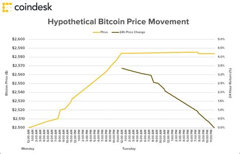 problem  bitcoin price charts explained