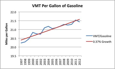 Why Is Us Oil Consumption Lower? Better Gasoline Mileage