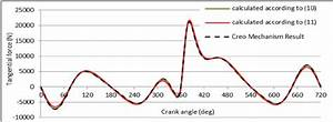 The Tangential Force Acting On The Crankpin In Function Of Crank Angle
