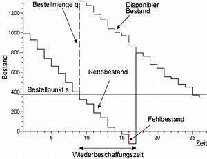 Q Und S Meppen : produktion und logistik ~ Yasmunasinghe.com Haus und Dekorationen