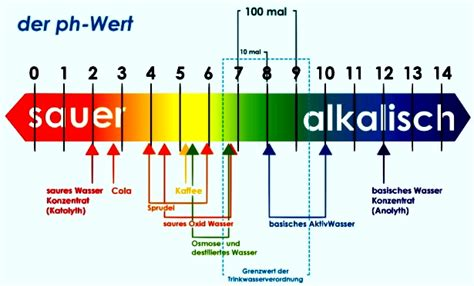 ph wert farben allgemeine verwendungsm 246 glichkeiten basischem katholyt aktivwasser und saurem anolyt