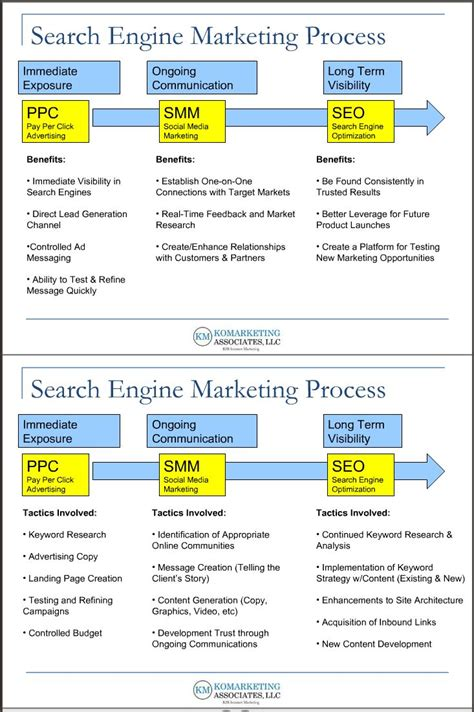 Search Engine Advertising by The Relationship Between Search Engine Advertising Social