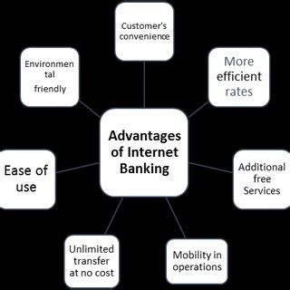 A banker's acceptance, or ba, is a promised future payment, or time draft, which is accepted and guaranteed by a bank and drawn on a deposit at the bank. (PDF) Customer's Acceptance of Internet Banking in Dubai