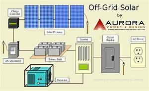 Solar Powering Your Horse Farm