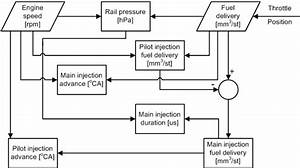 Ecu Flowchart For The Calculation Of The Main Injection