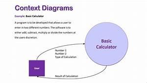 Context Diagrams Overview