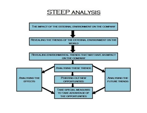 The Steep Analysis  What To Analyse In The Marketing