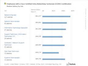it desk support salary help desk support salary range best home design 2018