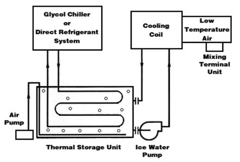 commercial energy systems ice  coil