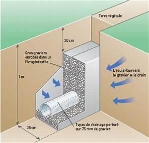 Comment Faire Un Drainage : drainage autour de la dalle de notre mob carine sylvain ~ Farleysfitness.com Idées de Décoration