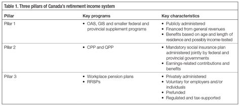 unfinished business pension reform in canada