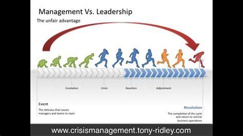 crisis management  leadership trainingbasics