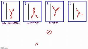 Feynman Diagrams  Types Of Interactions