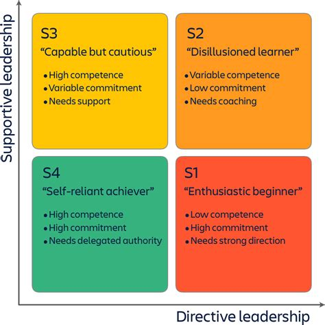 situational leadership type mybestplaceorg