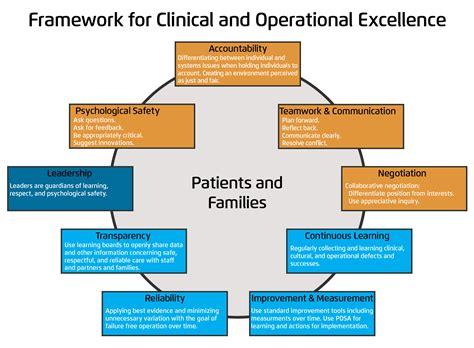 high reliability organizations  healthcare framework