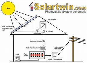 Solar Energy Worldwide