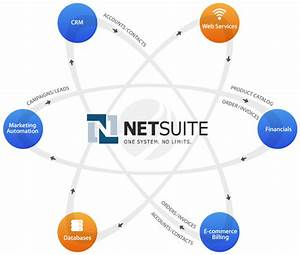 Netsuite Integration Solutions