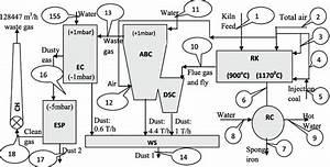 Process Flow Diagram Of The Sponge Iron Plant
