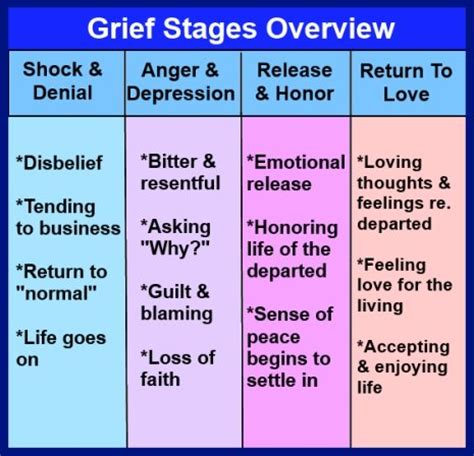 stages  grief