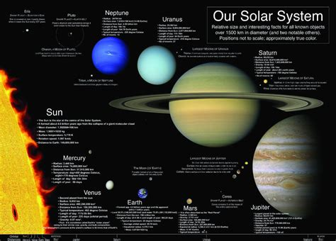 Laminated Our Solar System Learning Educational Poster
