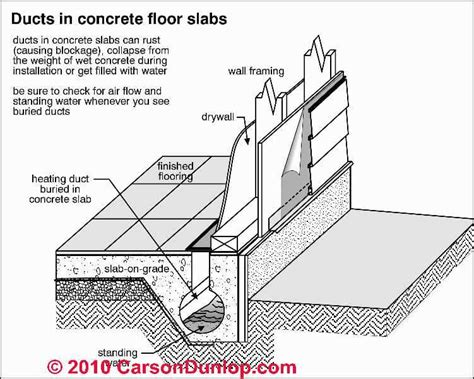 transite pipe hvac ducts hazards  asbestos