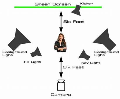 Chroma Key Intro Tutorial Layout Lighting Graphics