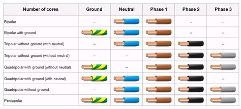 what color is the ground wire what color is the ground wire what color is electrical