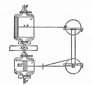 File Cross Compound Steam Engine  Diagram  New Catechism Of The Steam Engine  1904  Jpg
