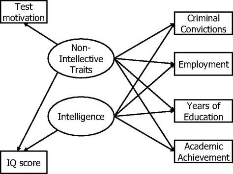 Role Test Motivation Intelligence Testing Pnas