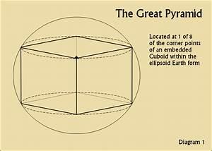 The Great Pyramid Of Giza  Secret Geometry  U0026 Latitude
