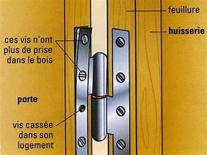 Comment Poser Une Charnière Plate : l 39 entretien et la r novation des portes ~ Dailycaller-alerts.com Idées de Décoration