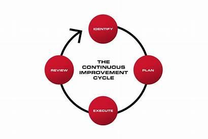 Improvement Continuous Lean Morris Graphic Manufacturing Quantum