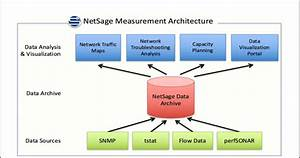 The current NetSage Monitoring architecture features a set ...