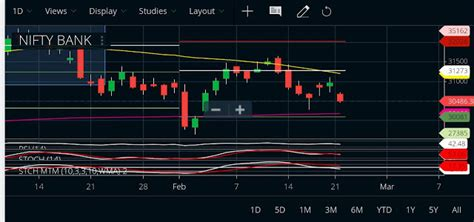 nifty tomorrowbank nifty  february   nifty recover