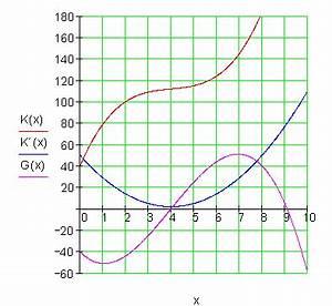 Absatzmenge Berechnen : maximalen gewinn berechnen ~ Themetempest.com Abrechnung