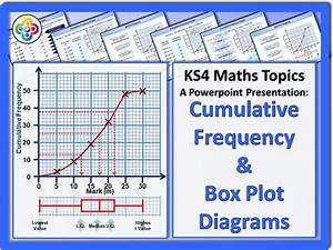 Cumulative Frequency Graphs And Box Plot Diagrams Ks4