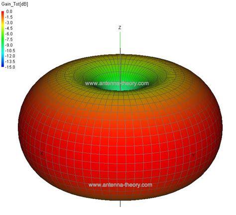 waveform    radiation   antenna