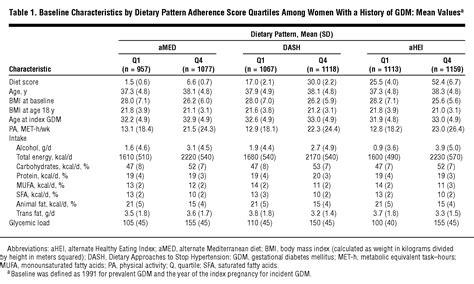 healthful dietary patterns  type  diabetes mellitus