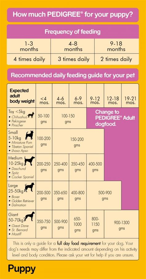 pedigree puppy milk vegetables dog food  kg dogspot  pet supply store