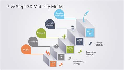 Concept Maps Templates Steps by 5 Steps 3d Maturity Model Powerpoint Slidemodel