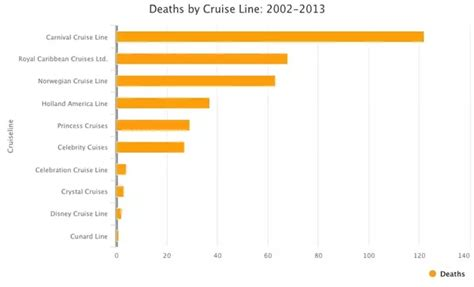 How Many People Die On Cruise Ships Every Year? - Quora