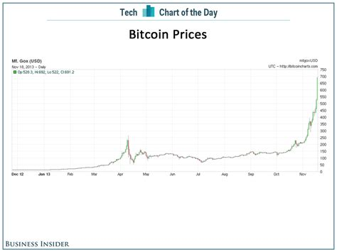 chart   day ii dont   youd bought bitcoins