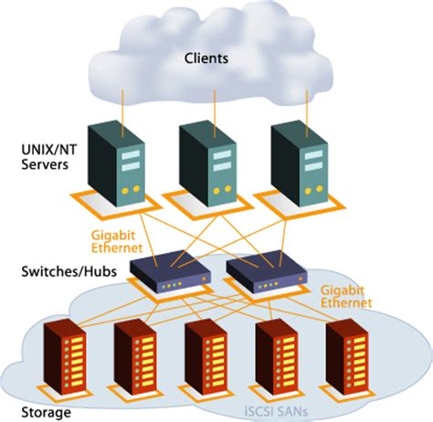 How Does iSCSI Work? - iSCSI SANs Compared