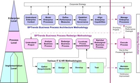 Business Process Management Training Course. Best Automotive Engineering Schools. Home Security Systems Consumer Reports Reviews. Top Email Marketing Providers. Obtaining A Business Loan Reo Movers Chicago. Seo Optimization Checker On Line Fax Services. London Scotland Ireland Tours. School For Painting Cars Jeep Wrangler Canada. Master Control Software Sport Medicine School