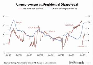 It's All About Jobs, Except When It's Not | Pew Research ...