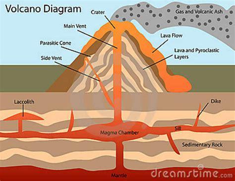 Diagram Volcano Royalty Free Stock Photos Image