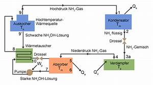 Wärmepumpe Vs Gas : absorber k hlschrank schema und arbeitsschritte chemgapedia ~ Lizthompson.info Haus und Dekorationen