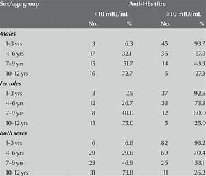 Distribution of... Hepatitis B Surface Antibody